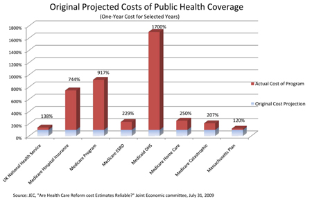 health care graph