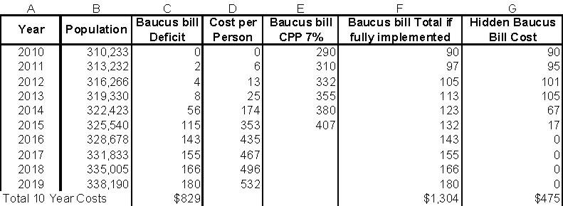 Baucus cost